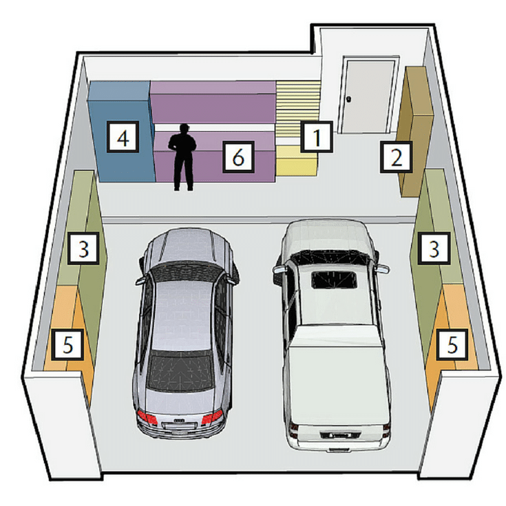 Garage Zones | Innovate Home Org | #GarageOrganization #GaragePlanning #SpringCleaning